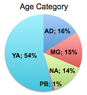 Pitches by Age Category