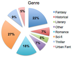 genre of pitches