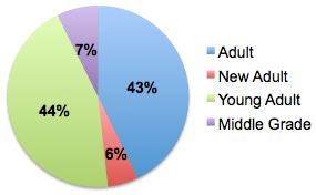 SFFpitches by age