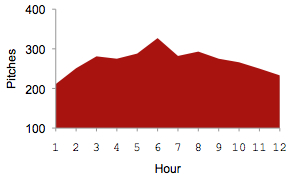 #SFFpit pitches per hour