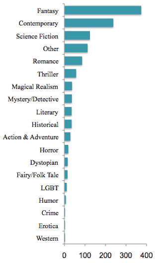 PitchWars submissions by genre