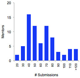 PitchWars submissions per mentor