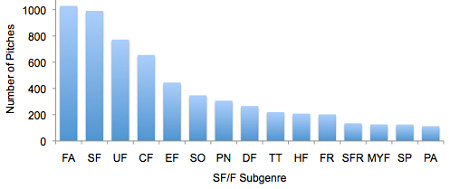 #SFFpit pitches by genre