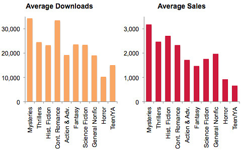 bookbub average downloads sales