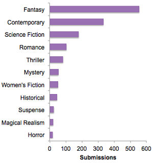 pitch wars genres