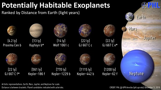 Exoplanets and Habitability for Writers
