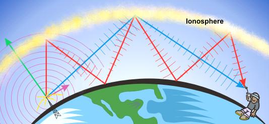 planet ionosphere radio