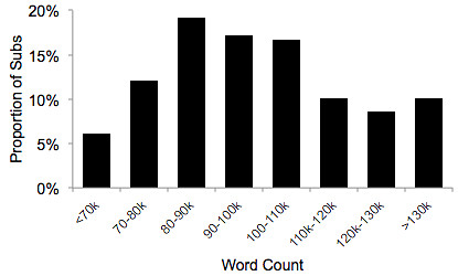 pitch wars word count