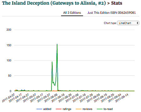 Goodreads giveaway stats