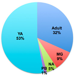 SFFpit age categories