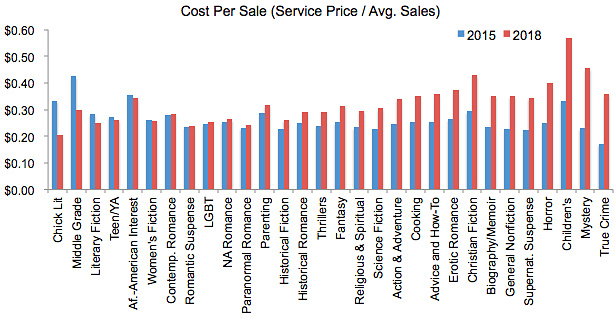 cost per bookbub sale
