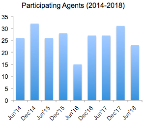 SFFpit agents 2014-2018