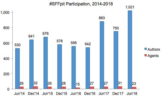 SFFpit participation