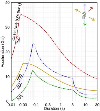 Human tolerance of acceleration