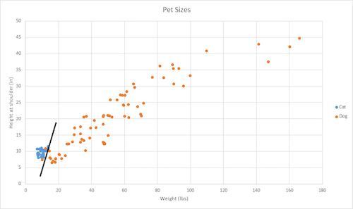 Pet sizes for machine learning