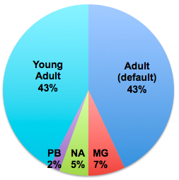 SFFpit age category