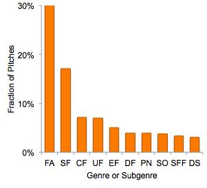 Top SFFpit genres