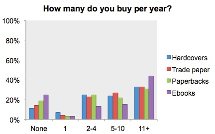 Books bought per year