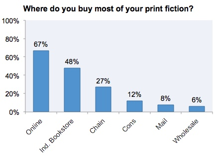 where readers buy books