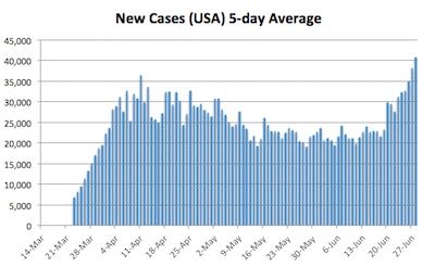 covid-19 cases america